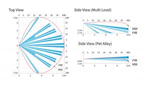 OPTEX QXI-RDT X9 120 Grad Aussenbewegungsmelder IR (weiss)